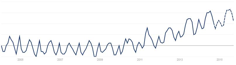 Trend (mit Prognose) für die Entfernung unerwünschter Haare laut Google
